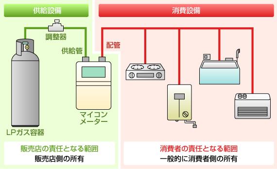 設備には、販売店が供給する「供給設備」と消費者が所有する「消費設備」の2つに分けられています。